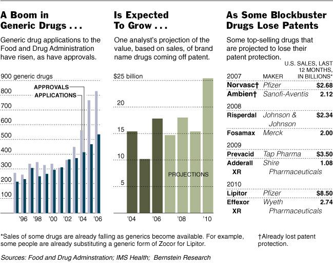 generic drug sales